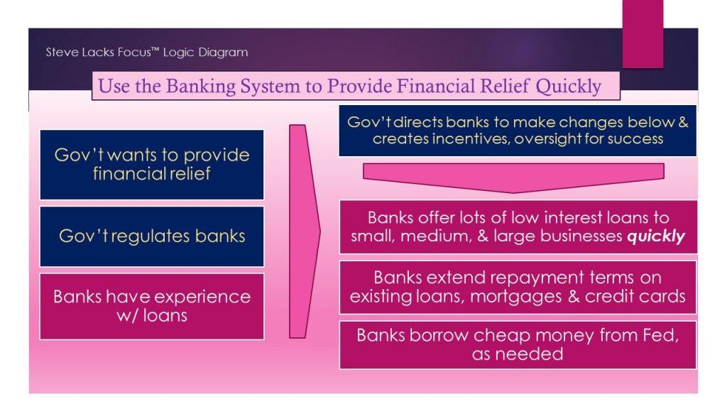 grapic representation of proposed relationship between banking industry & COVID relief